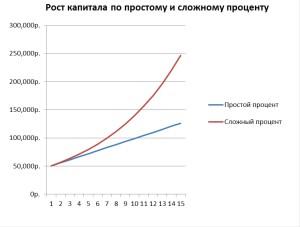 Рост капитала по простому и сложному проценту