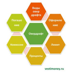 Overdraft-v-banke